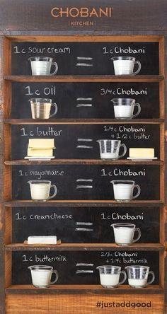 Greek yogurt cooking conversions.