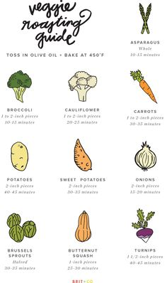 The Ultimate Guide to Roasting Veggies | Brit + Co