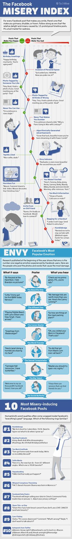 How Bad Facebook Makes You Feel - Facebook Misery Index [INFOGRAPHIC] #facebook #content