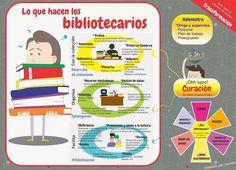 #Infografía: Lo que hacen los #bibliotecarios    #biblioteca #bibliotecas