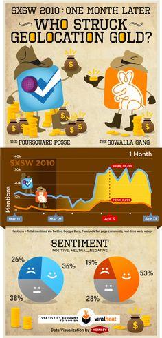 [2010] Foursquare vs. Gowalla: Who's Winning the Geolocation War?