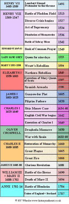 british monarchy, english history, british history timeline, english genealogy, stuart england, stuart timelin