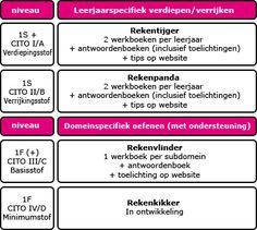 extra rekenmateriaal van uitgeverij zwijsen