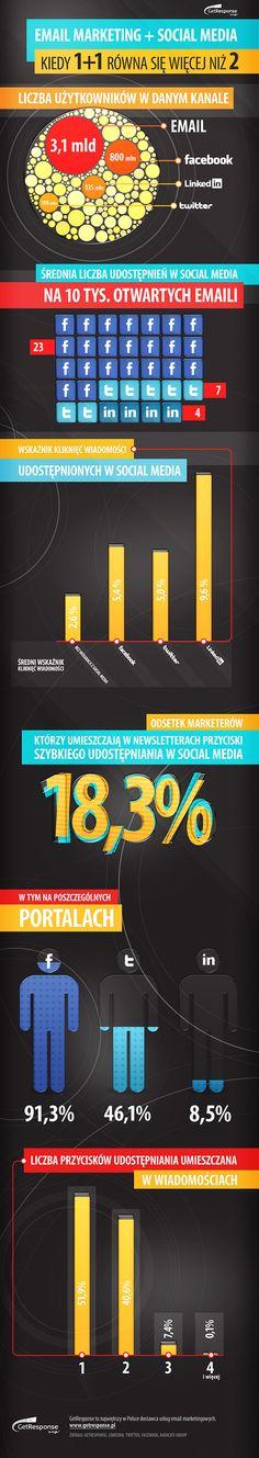 E-mail marketing+social media