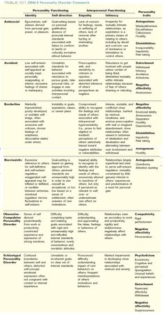 DSM-V Personality Disorders Chart