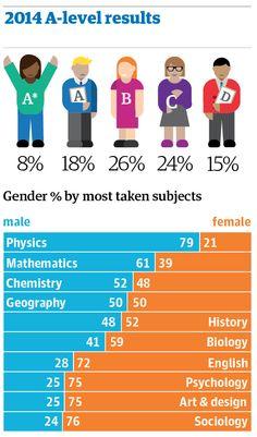 2014 A-level results in UK http://gu.com/p/4vnyz/tw