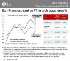 The salary of tech workers is growing rapidly, with San Francisco paying the highest wages. Here's a chart showing where other cities rank. If you're interested in moving into this profession, check out http://www.davincicoders.com/