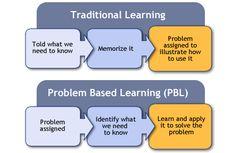 projectbas learn, problem based learning, base learn, hard hat
