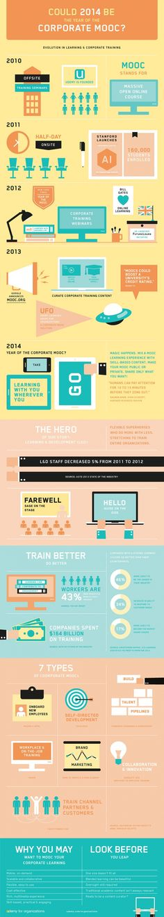 e-learning, conocimiento en red: Could 2014 be the year of the corporate #MOOC ? [infografía] [infographic]