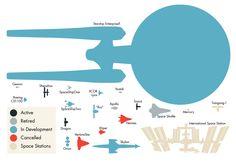 Spaceship sizes