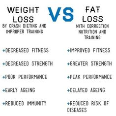 Weight Loss Vs. Fat Loss