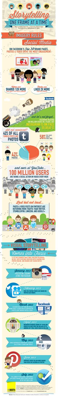 social media visual storytelling infographic (900×6049) by simply measured for m booth using techcrunch, mashable, youtube, shareaholic, comscore, and foursquare as data sources depicts the value of photos and video which drives the most social media engagement - content based on facebook's top 10 brand pages.