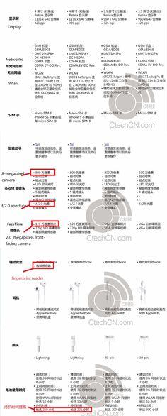 หลุดข้อมูลและสเปค iPhone รุ่นต่าง ๆ ตั้งแต่ iPhone 4 จนถึง iPhone 5S