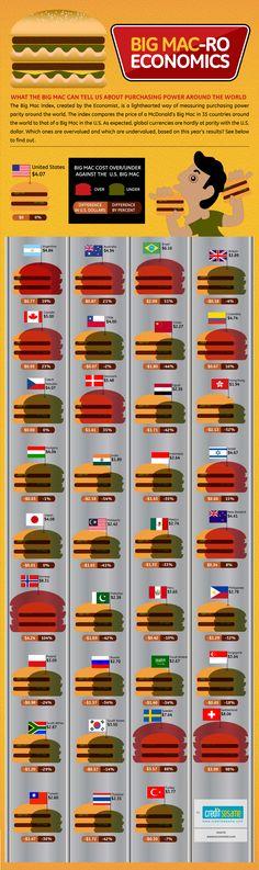 Big Mac Economics #mcdonalds #infographic #burger #cost
