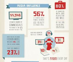 Media Influence By: Miss. Representation