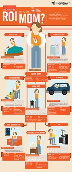What is The ROI of Your Mom?