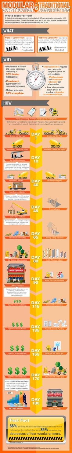 Infographic from the Modular Building Institute.