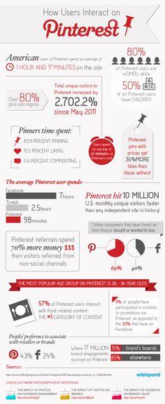 [Infografik] Pinterest Interaktion