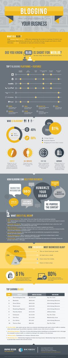 The #infographic project was created to help the average business owner, or aspiring blogger, understand the ins and outs of blogging. #smartbiz #blogging | Six Pony Hitch