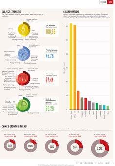 China's performance