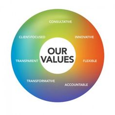 how my own values beliefs and Core values define what your organization believes and how you want your organization resonating with and appealing to employees and the external world the core values should be so integrated with your employees and their belief systems and actions that clients, customers, and vendors see the values in action.