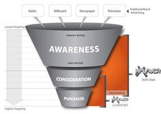 Why And How Online Video Can Increase Website Conversions