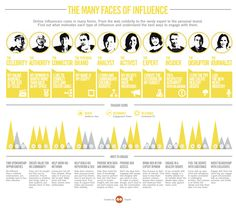 Tipos de influencers #infografia #infographic #socialmedia #marketing