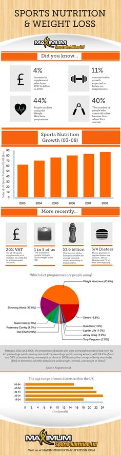Infographic: Sports Nutrition and Weight Loss provided by Maximum Sports Nutrition - http://www.maximumsports-nutrition.com