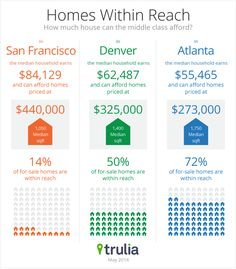 Trulia Trends: Where Buying a Home is Within Reach of the Middle Class #realestate #infographic