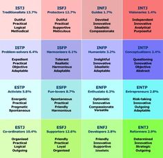 Personality types...