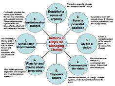Kotter's 8 Step Change Model.