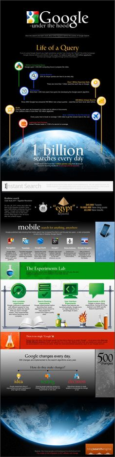 Google Under the Hood #infographic