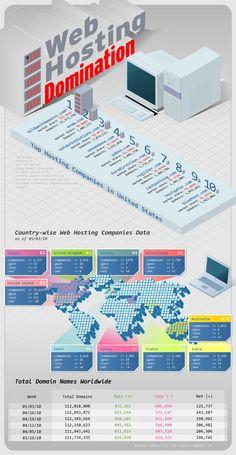 Global Hosting Statistics