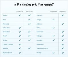 Lots of Android Phones Share Names With Condom Brands [#Condom or #Android?] #Pic