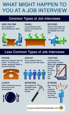What Might Happen to You at a Job Interview