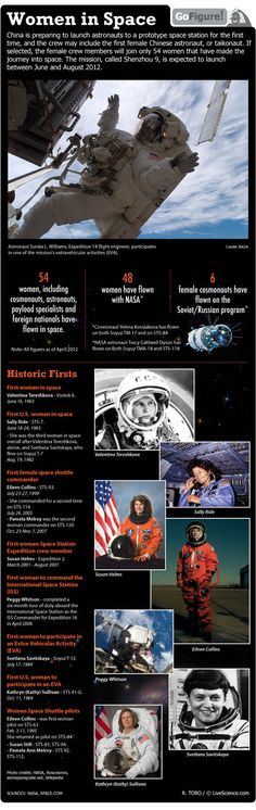 Meet some of the first female space explorers. (via LiveScience) #women #space #STEM #astronaut #history #infographic