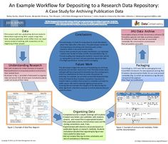 Standard scientific research poster size