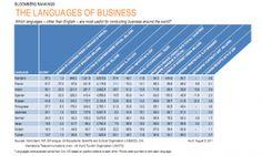 Etude Bloomberg : le français est dans le trio des langues le splus utiles pour les affaires