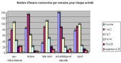 Jeunes culture et loisirs: les résultats de l'enquête de la JOC