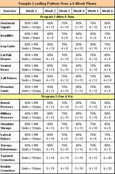 Football strength training consists of several phases. This cutting edge sample program covers the hypertrophy phase.
