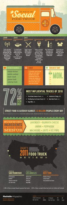 The Rise of the Social Food Truck #infographic