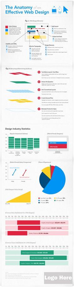 The Anatomy of Effective Web Design