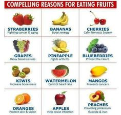 Fruit facts / Best Price