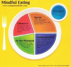 Mindful Eating Basics - Aware, Savor, Observe, In the Moment, Non-Judgement.