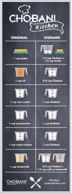 greek yogurt replacement chart