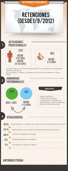 Retenciones para autónomos a partir del 1/9/2012 #infografia