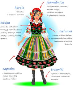 Detailed descriptions (in Polish) of the most iconic Polish regional folk costumes - Łowicz region women's costume.