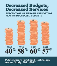 Graphics from the Public Library Funding and Technology Access Study   American Library Association