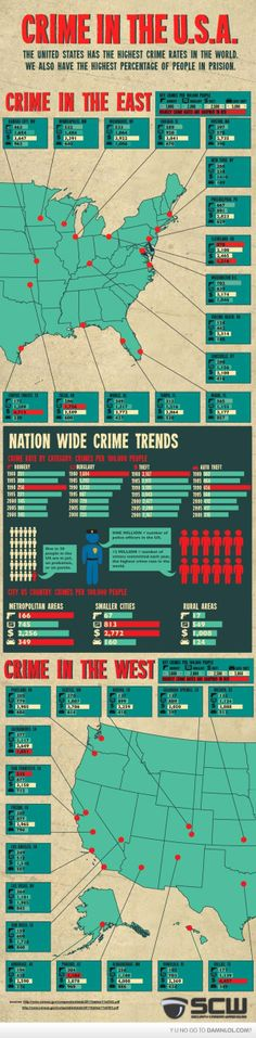 crime in the USA