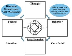 """CBT """"Diamond Connections"""" Worksheet: This is essentially a CBT triangle that also includes a body awareness section. Click here for a PDF version."""